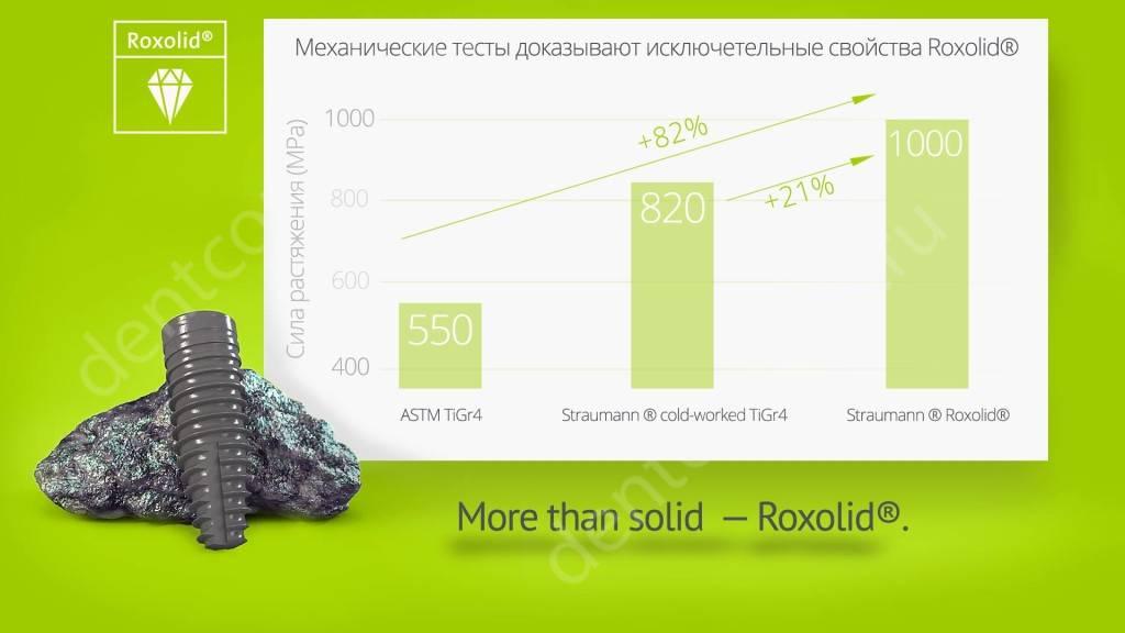 Сравнительные характеристики имплантов roxolid